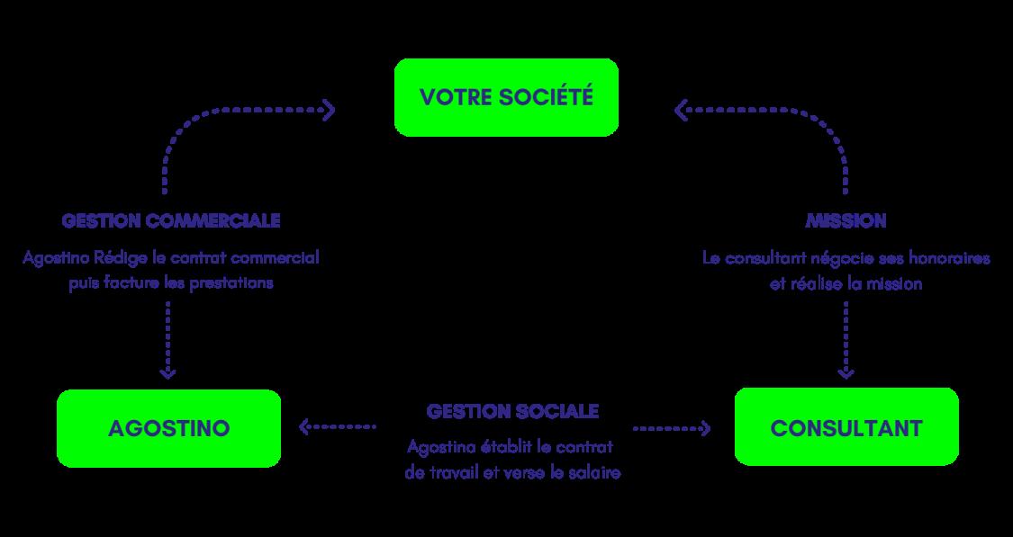 schéma entreprise